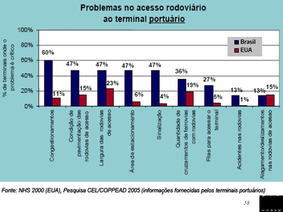 59 Portos Conceder a mais elevada prioridade à consolidação da implantação da Lei 8.630/93.