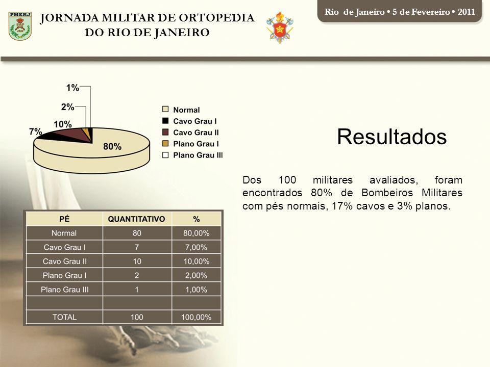 JORNADA MILITAR DE ORTOPEDIA DO RIO DE JANEIRO Rio de Janeiro 5 de Fevereiro 2011 Dos 100 militares avaliados, foram encontrados 80% de Bombeiros Militares com pés normais, 17% cavos e 3% planos.