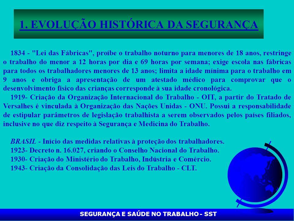 SEGURANÇA E SAÚDE NO TRABALHO - SST 1. EVOLUÇÃO HISTÓRICA DA SEGURANÇA 1834