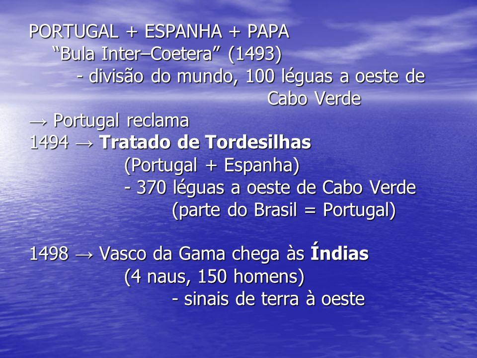 PORTUGAL + ESPANHA + PAPA Bula Inter–Coetera (1493) - divisão do mundo, 100 léguas a oeste de Cabo Verde Portugal reclama Portugal reclama 1494 Tratad