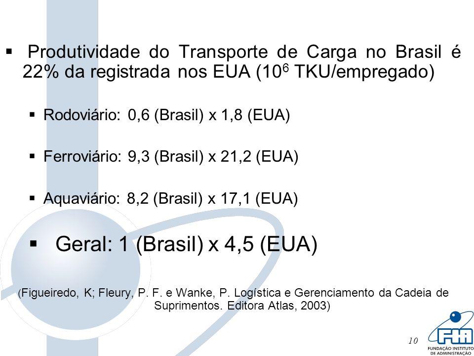 10 Produtividade do Transporte de Carga no Brasil é 22% da registrada nos EUA (10 6 TKU/empregado) Rodoviário: 0,6 (Brasil) x 1,8 (EUA) Ferroviário: 9