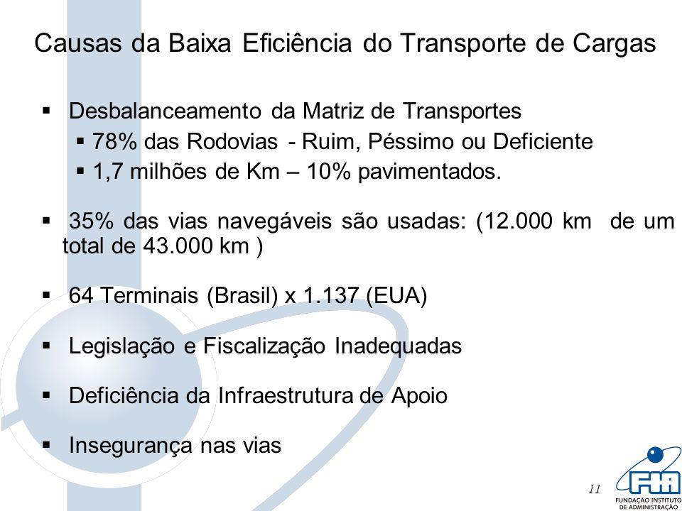 11 Causas da Baixa Eficiência do Transporte de Cargas Desbalanceamento da Matriz de Transportes 78% das Rodovias - Ruim, Péssimo ou Deficiente 1,7 mil
