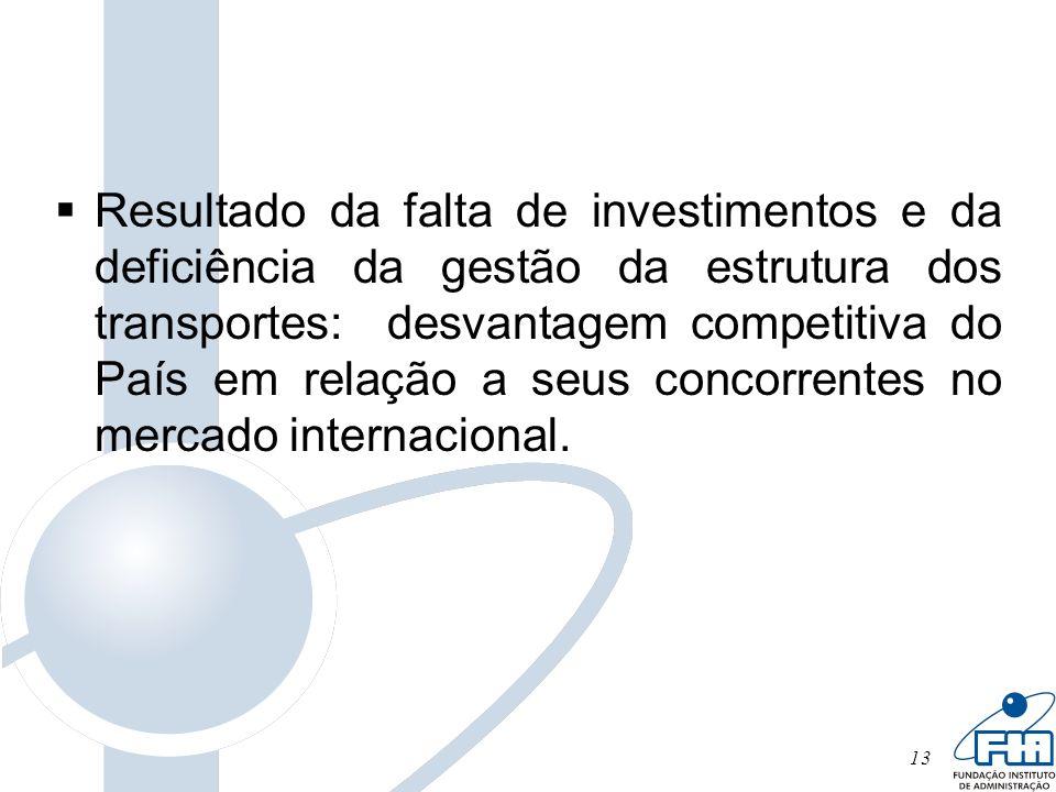13 Resultado da falta de investimentos e da deficiência da gestão da estrutura dos transportes: desvantagem competitiva do País em relação a seus conc