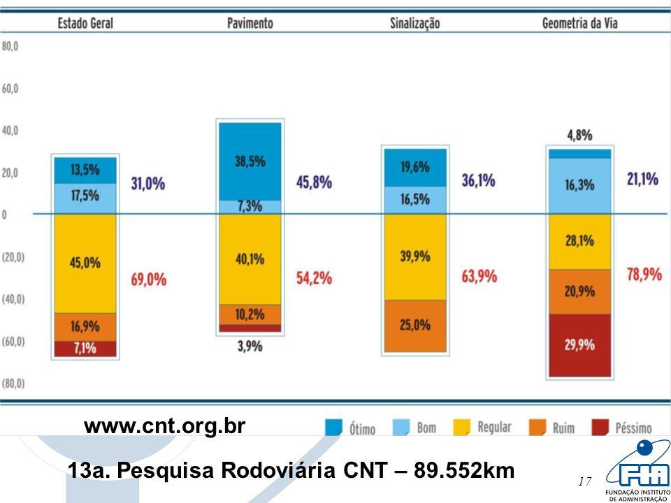 17 13a. Pesquisa Rodoviária CNT – 89.552km www.cnt.org.br