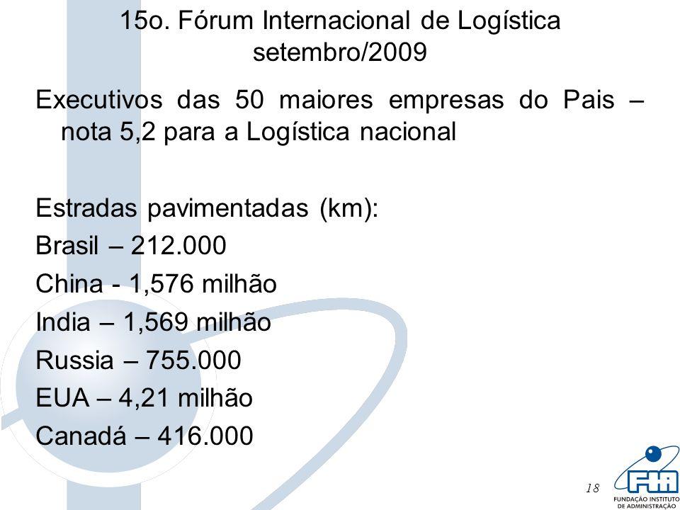 18 15o. Fórum Internacional de Logística setembro/2009 Executivos das 50 maiores empresas do Pais – nota 5,2 para a Logística nacional Estradas pavime