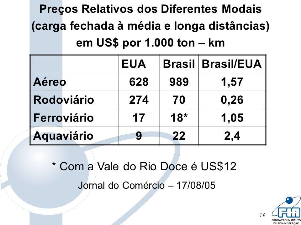 19 Preços Relativos dos Diferentes Modais (carga fechada à média e longa distâncias) em US$ por 1.000 ton – km EUABrasilBrasil/EUA Aéreo6289891,57 Rod