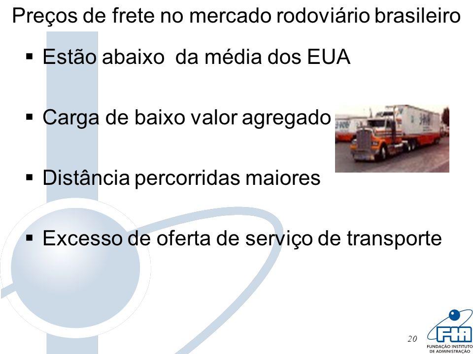 20 Preços de frete no mercado rodoviário brasileiro Estão abaixo da média dos EUA Carga de baixo valor agregado Distância percorridas maiores Excesso
