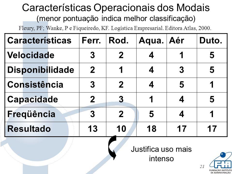 21 Características Operacionais dos Modais (menor pontuação indica melhor classificação) CaracterísticasFerr.Rod.Aqua.AérDuto. Velocidade32415 Disponi