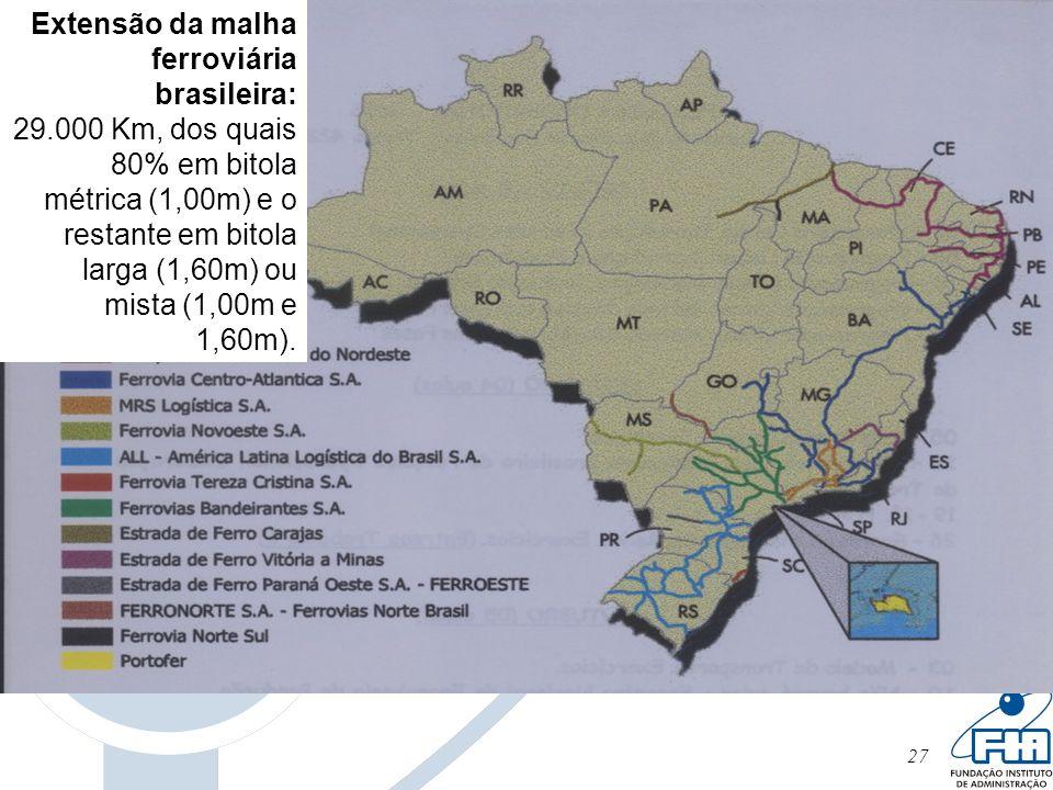27 Extensão da malha ferroviária brasileira: 29.000 Km, dos quais 80% em bitola métrica (1,00m) e o restante em bitola larga (1,60m) ou mista (1,00m e