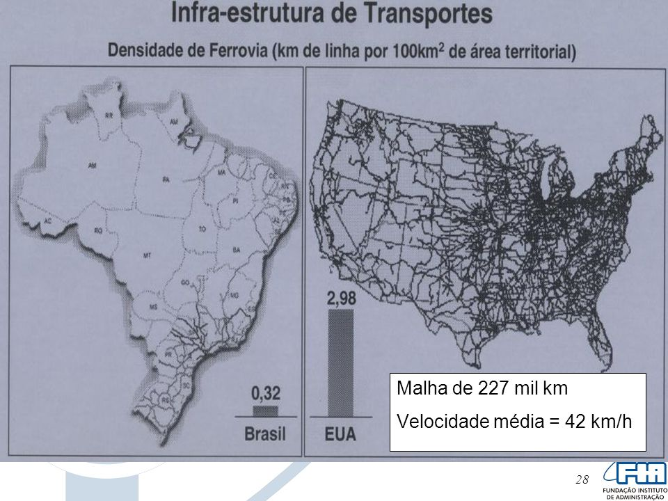 28 Malha de 227 mil km Velocidade média = 42 km/h