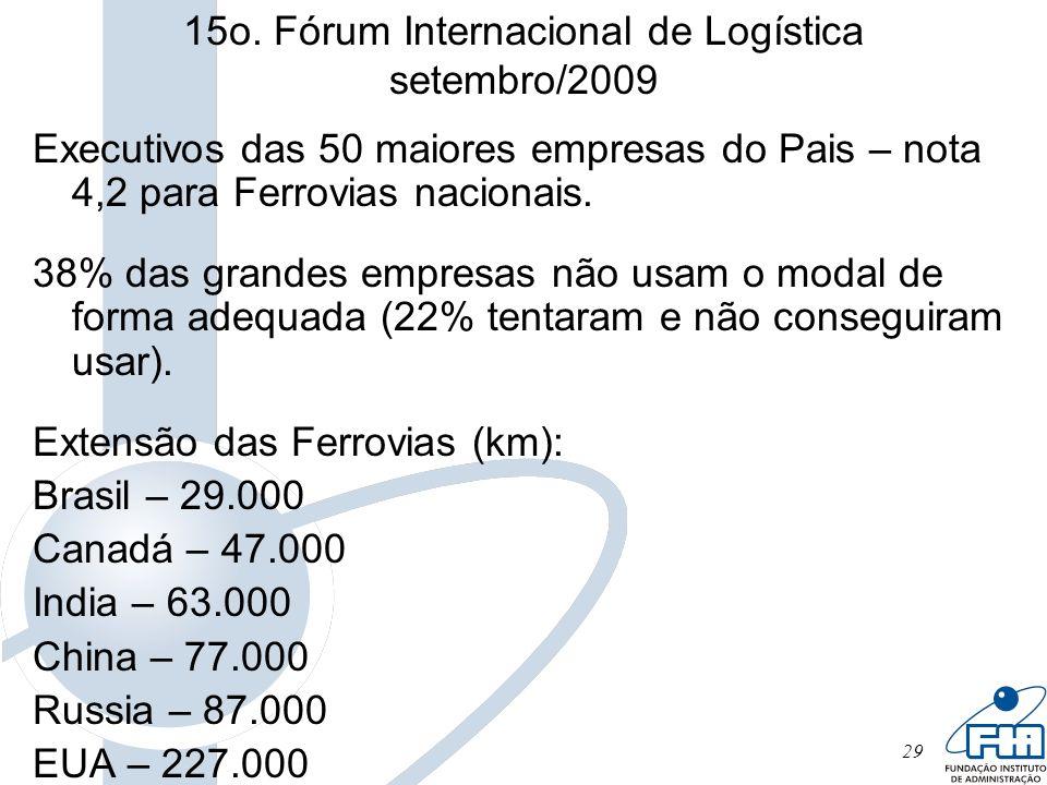 29 15o. Fórum Internacional de Logística setembro/2009 Executivos das 50 maiores empresas do Pais – nota 4,2 para Ferrovias nacionais. 38% das grandes