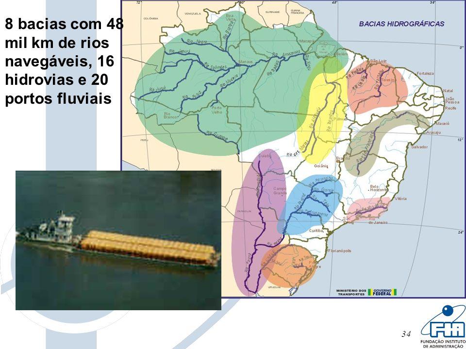 34 8 bacias com 48 mil km de rios navegáveis, 16 hidrovias e 20 portos fluviais