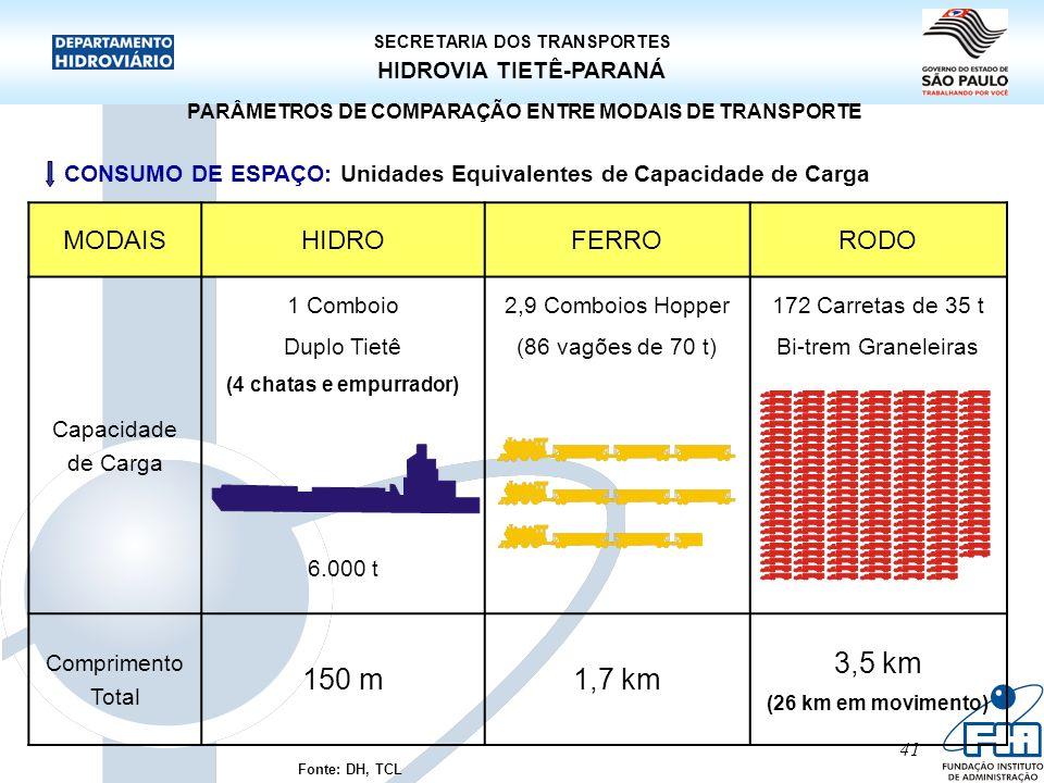 41 HIDROVIA TIETÊ-PARANÁ SECRETARIA DOS TRANSPORTES PARÂMETROS DE COMPARAÇÃO ENTRE MODAIS DE TRANSPORTE CONSUMO DE ESPAÇO: Unidades Equivalentes de Ca