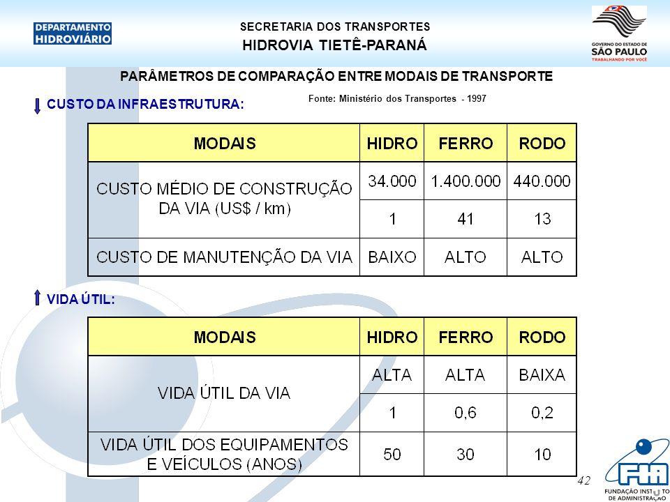 42 HIDROVIA TIETÊ-PARANÁ SECRETARIA DOS TRANSPORTES PARÂMETROS DE COMPARAÇÃO ENTRE MODAIS DE TRANSPORTE CUSTO DA INFRAESTRUTURA: Fonte: Ministério dos
