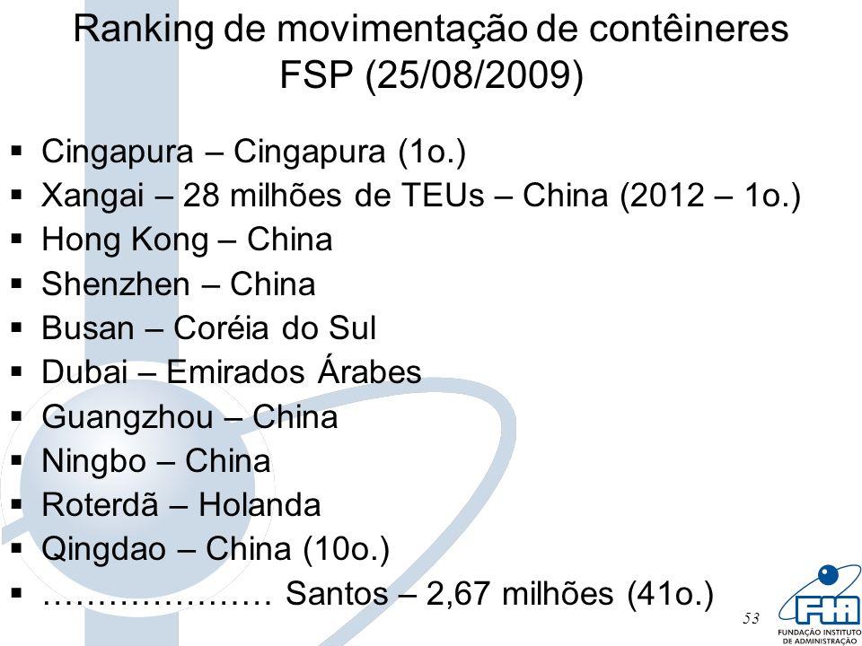 53 Ranking de movimentação de contêineres FSP (25/08/2009) Cingapura – Cingapura (1o.) Xangai – 28 milhões de TEUs – China (2012 – 1o.) Hong Kong – Ch
