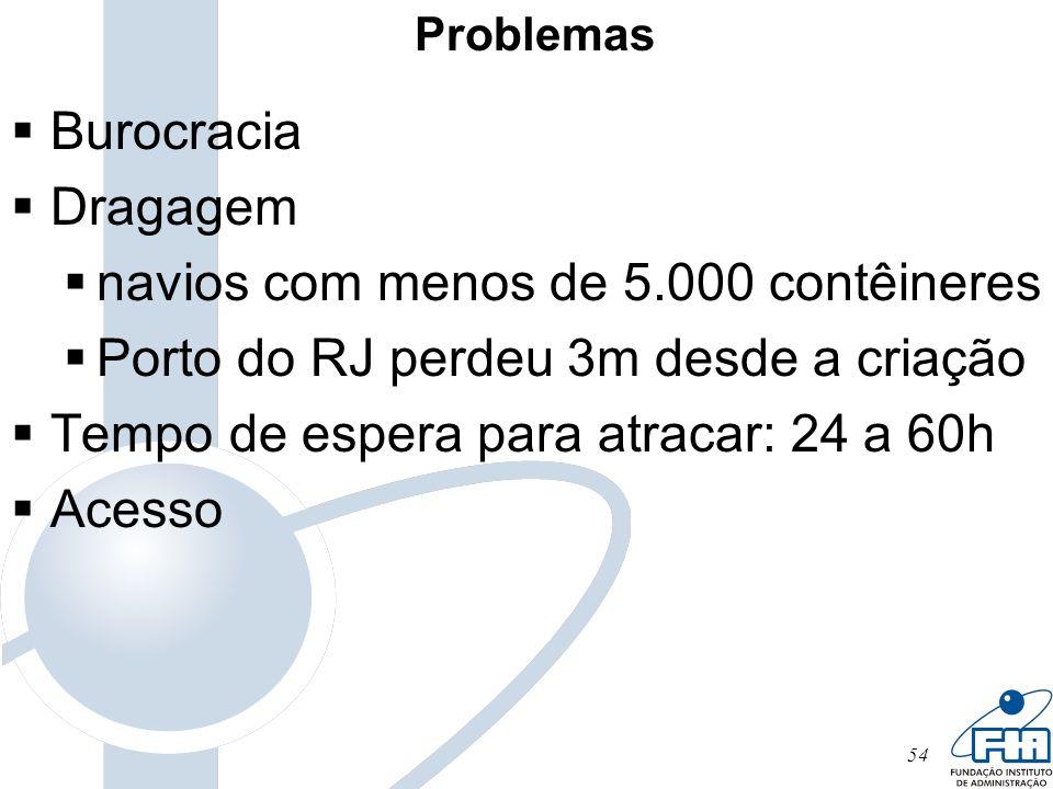 54 Problemas Burocracia Dragagem navios com menos de 5.000 contêineres Porto do RJ perdeu 3m desde a criação Tempo de espera para atracar: 24 a 60h Ac