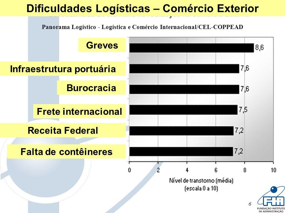 6 Panorama Logístico - Logística e Comércio Internacional/CEL-COPPEAD Greves Infraestrutura portuária Burocracia Frete internacional Receita Federal F