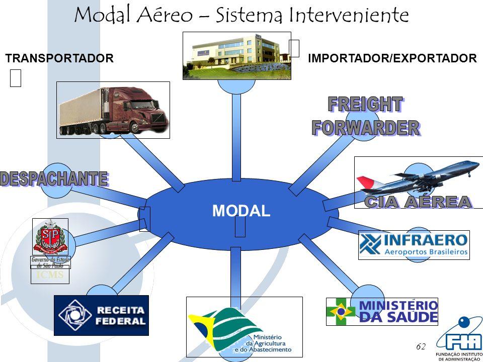 62 Modal Aéreo – Sistema Interveniente ICMS IMPORTADOR/EXPORTADORTRANSPORTADOR MODAL