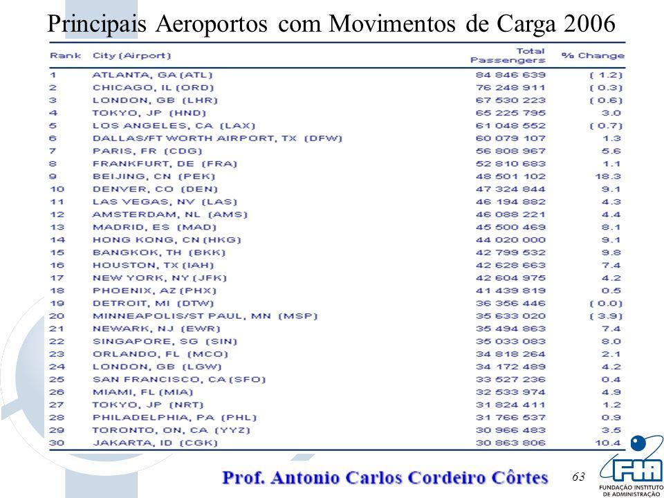 63 Principais Aeroportos com Movimentos de Carga 2006