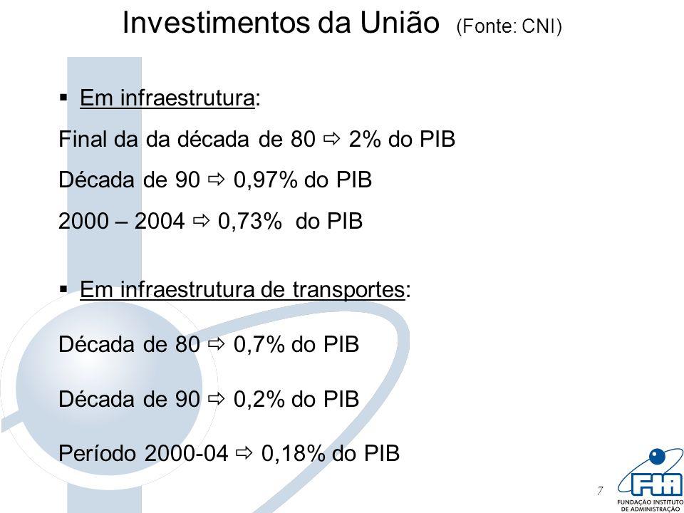 7 Em infraestrutura: Final da da década de 80 2% do PIB Década de 90 0,97% do PIB 2000 – 2004 0,73% do PIB Em infraestrutura de transportes: Década de