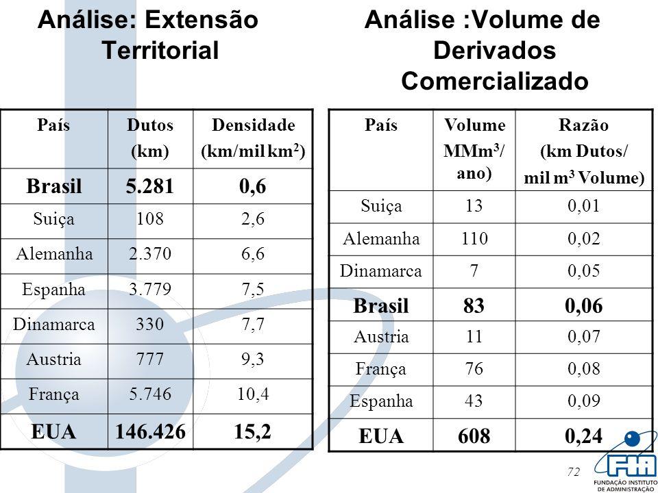 72 Análise: Extensão Territorial Análise :Volume de Derivados Comercializado PaísDutos (km) Densidade (km/mil km 2 ) Brasil5.2810,6 Suiça1082,6 Aleman