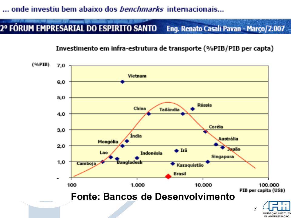 9 A Globalização de mercados impôs, a todos os players: Buscar adequar-se aos parâmetros internacionais de eficiência e produtividade.