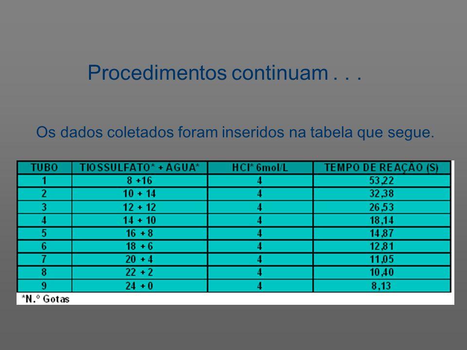 Procedimentos continuam... Os dados coletados foram inseridos na tabela que segue.