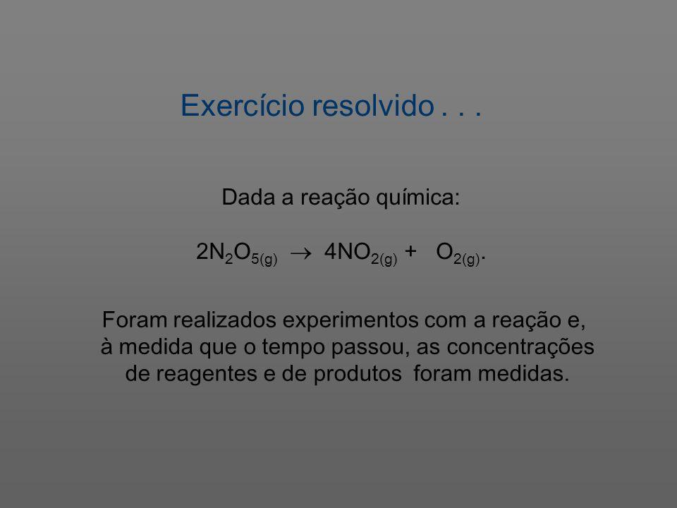 Exercício resolvido... Dada a reação química: 2N 2 O 5(g) 4NO 2(g) + O 2(g). Foram realizados experimentos com a reação e, à medida que o tempo passou