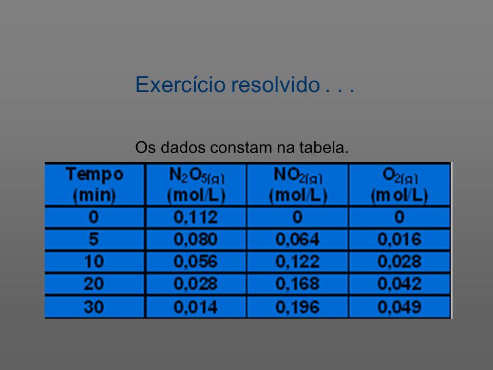 Os dados constam na tabela. Exercício resolvido...