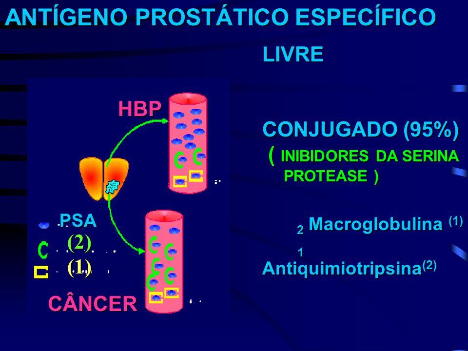 ANTÍGENO PROSTÁTICO ESPECÍFICO LIVRE CONJUGADO (95%) ( INIBIDORES DA SERINA ( INIBIDORES DA SERINA PROTEASE ) PROTEASE ) 2 Macroglobulina (1) 2 Macrog