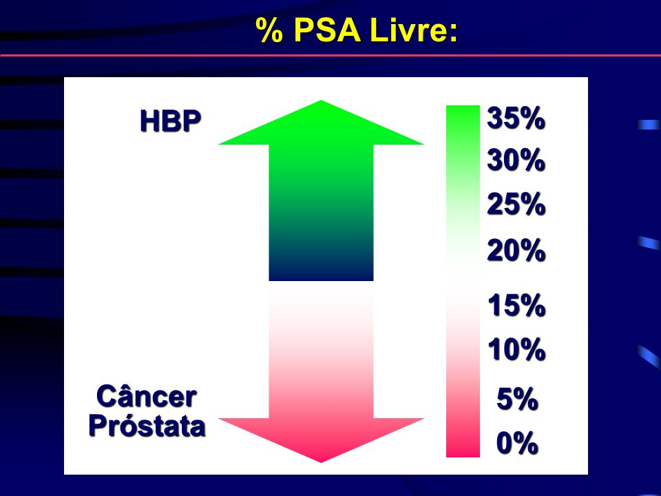 35% 30% 25% 15% 10% 5% 0% HBP CâncerPróstata 20% % PSA Livre: