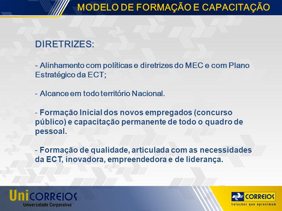 DIRETRIZES: - Alinhamento com políticas e diretrizes do MEC e com Plano Estratégico da ECT; - Alcance em todo território Nacional. - Formação Inicial
