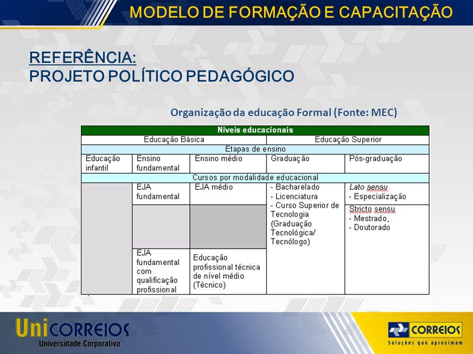 REFERÊNCIA: PROJETO POLÍTICO PEDAGÓGICO Organização da educação Formal (Fonte: MEC) MODELO DE FORMAÇÃO E CAPACITAÇÃO