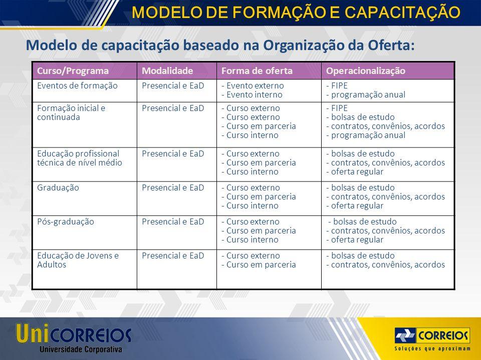Modelo de capacitação baseado na Organização da Oferta: Curso/ProgramaModalidadeForma de ofertaOperacionalização Eventos de formaçãoPresencial e EaD -