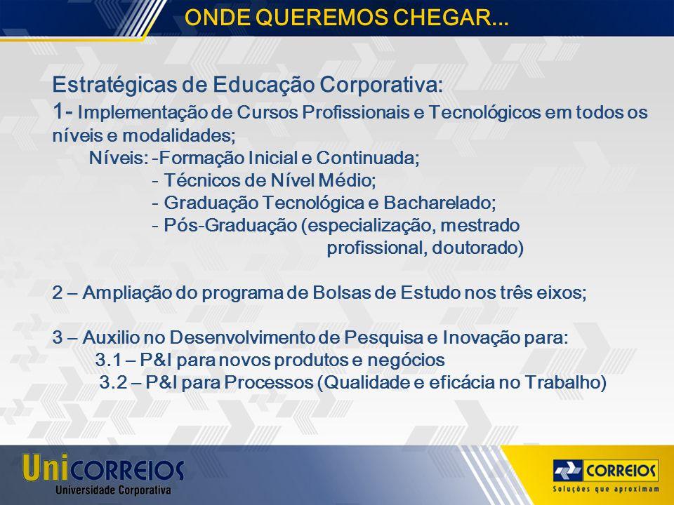 Estratégicas de Educação Corporativa: 1- Implementação de Cursos Profissionais e Tecnológicos em todos os níveis e modalidades; Níveis: -Formação Inic