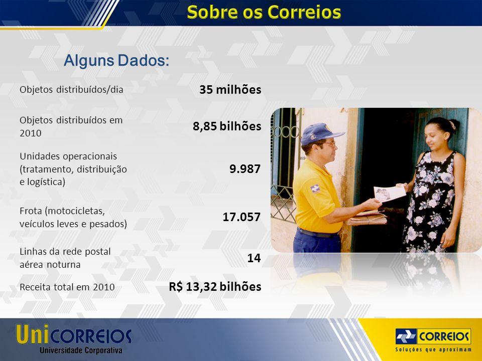Alguns Dados: Objetos distribuídos/dia 35 milhões Objetos distribuídos em 2010 8,85 bilhões Unidades operacionais (tratamento, distribuição e logístic