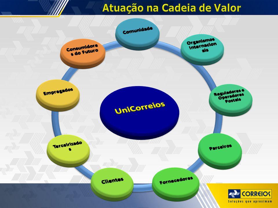 DESAFIOS: Práticas a serem implantadas: - Banco de Competências Organizacionais - Mapeamento do Conhecimento; - Memória Organizacional; -Gestão do conhecimento individual e coletivo.
