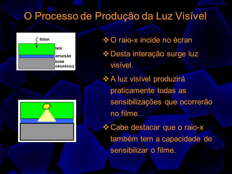 O Processo de Produção da Luz Visível O raio-x incide no ècran Desta interação surge luz visível. A luz visível produzirá praticamente todas as sensib