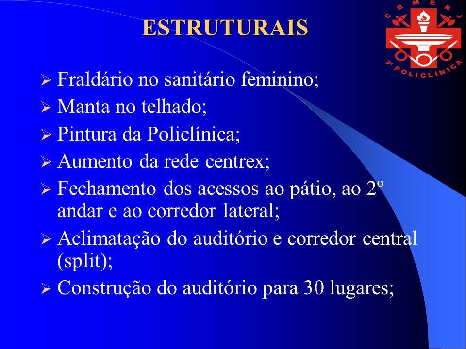 ESTRUTURAIS Fraldário no sanitário feminino; Manta no telhado; Pintura da Policlínica; Aumento da rede centrex; Fechamento dos acessos ao pátio, ao 2º andar e ao corredor lateral; Aclimatação do auditório e corredor central (split); Construção do auditório para 30 lugares;