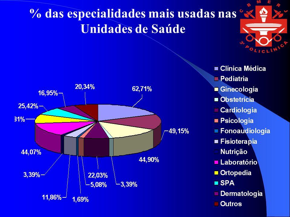 % das especialidades mais usadas nas Unidades de Saúde