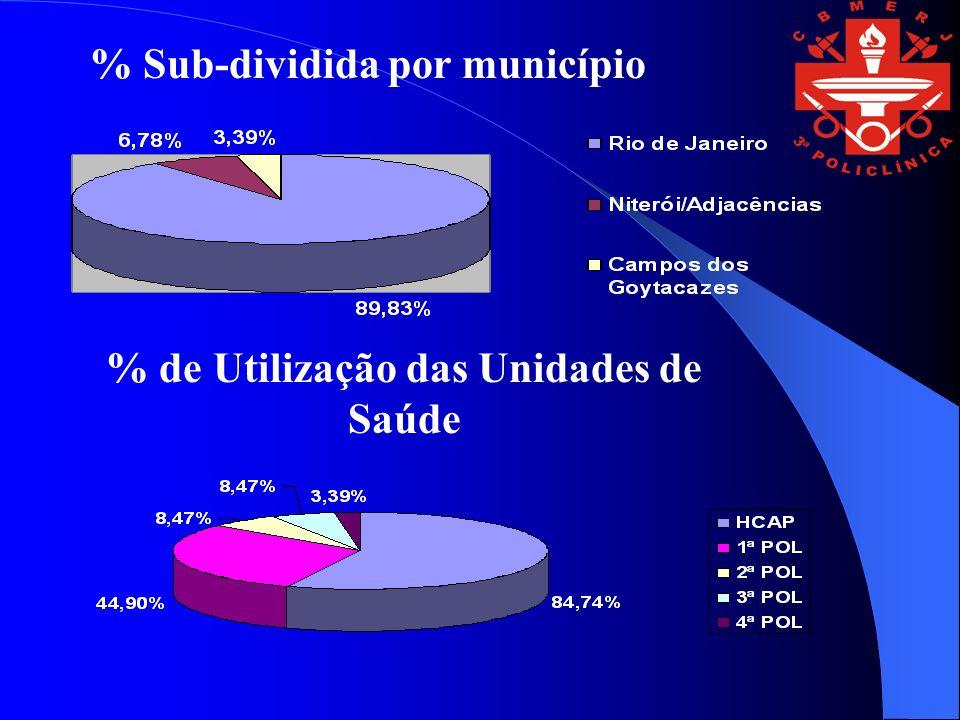 % Sub-dividida por município % de Utilização das Unidades de Saúde