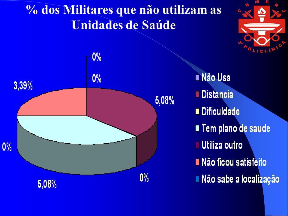 % dos Militares que não utilizam as Unidades de Saúde