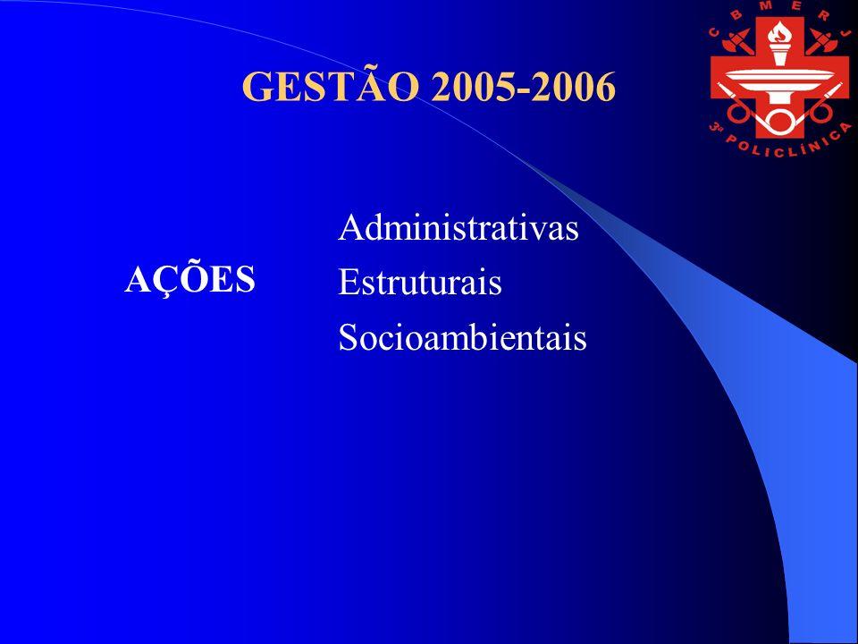 GESTÃO 2005-2006 Administrativas Estruturais Socioambientais AÇÕES