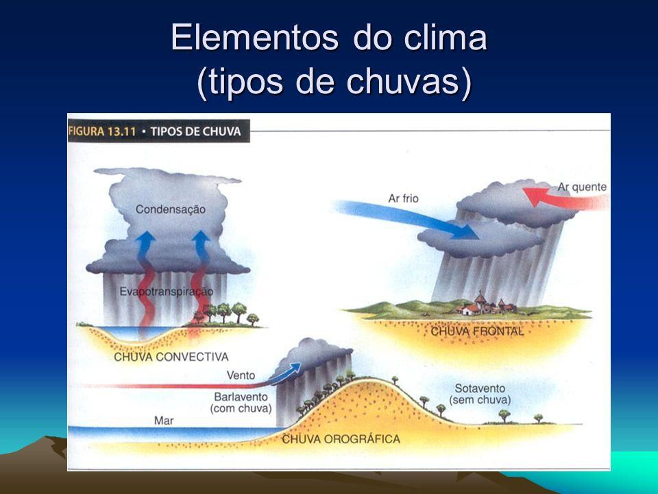 Elementos do clima (tipos de chuvas)