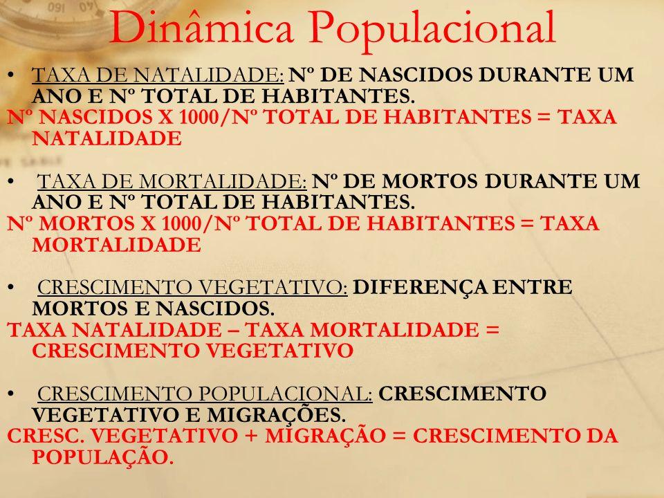 Dinâmica Populacional TAXA DE NATALIDADE: Nº DE NASCIDOS DURANTE UM ANO E Nº TOTAL DE HABITANTES. Nº NASCIDOS X 1000/Nº TOTAL DE HABITANTES = TAXA NAT