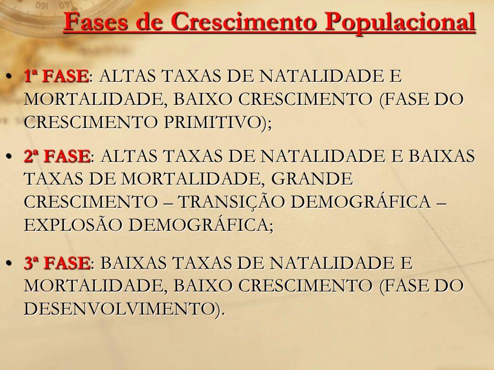 Fases de Crescimento Populacional 1ª FASE: ALTAS TAXAS DE NATALIDADE E MORTALIDADE, BAIXO CRESCIMENTO (FASE DO CRESCIMENTO PRIMITIVO);1ª FASE: ALTAS T