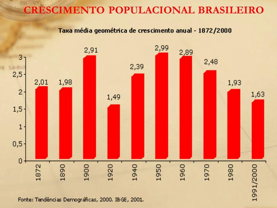 POLÍTICA DEMOGRÁFICA BRASILEIRA NATALISTA: POVOAR O TERRITÓRIO BRASILEIRO – SEGURANÇA NACIONAL.