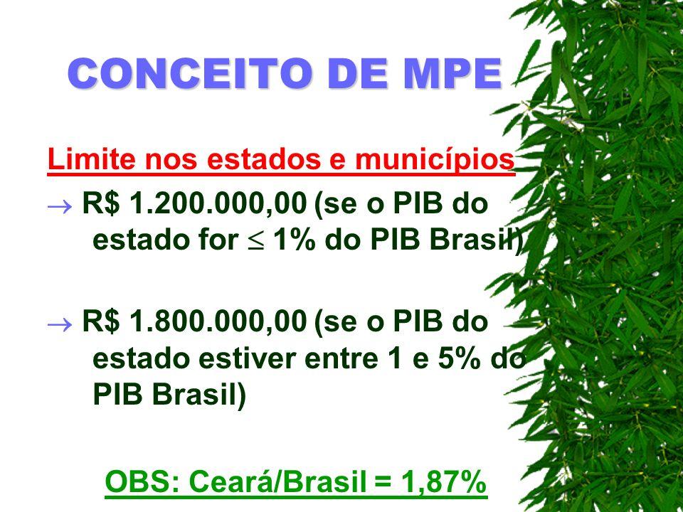 CONCEITO DE MPE Limite nos estados e municípios R$ 1.200.000,00 (se o PIB do estado for 1% do PIB Brasil) R$ 1.800.000,00 (se o PIB do estado estiver