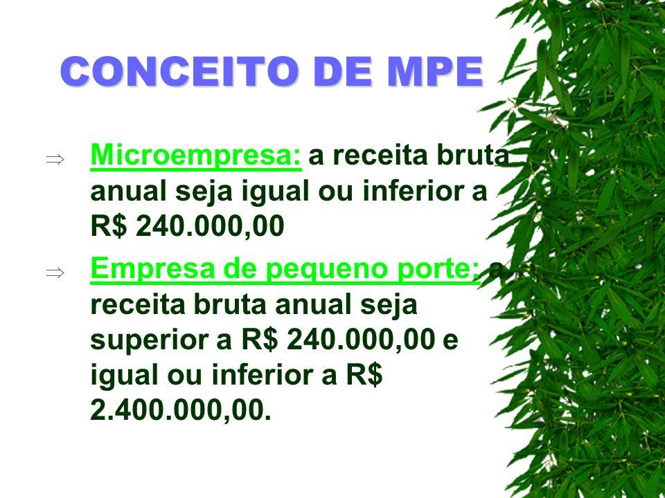 CONCEITO DE MPE Microempresa: a receita bruta anual seja igual ou inferior a R$ 240.000,00 Empresa de pequeno porte: a receita bruta anual seja superi