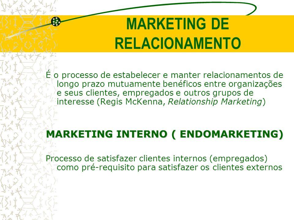 MARKETING DE RELACIONAMENTO É o processo de estabelecer e manter relacionamentos de longo prazo mutuamente benéficos entre organizações e seus cliente